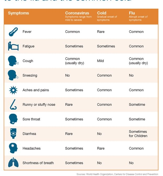 Comparing Symptoms with the FLU and Common Cold with COVID-19