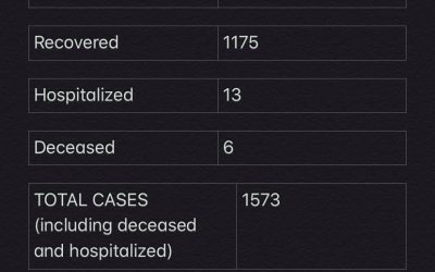 COVID-19 Stats for Jan. 11, 2021