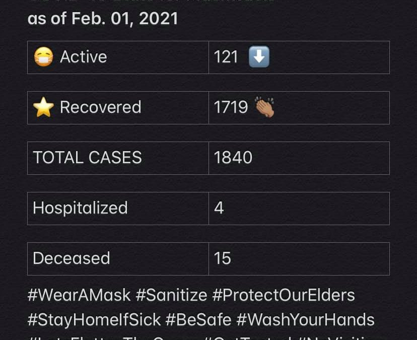 COVID-19 Stats for Feb. 01, 2021