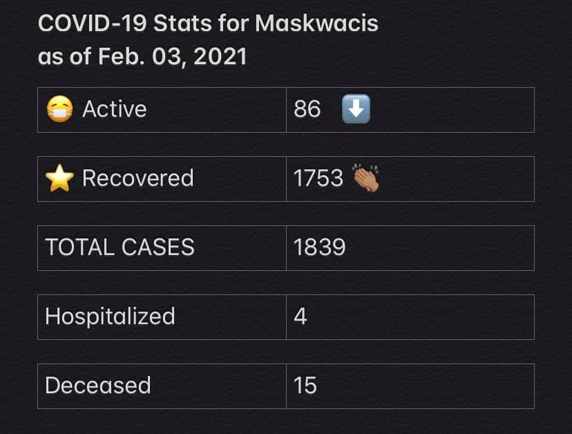 COVID-19 Stats for Feb. 03, 2021