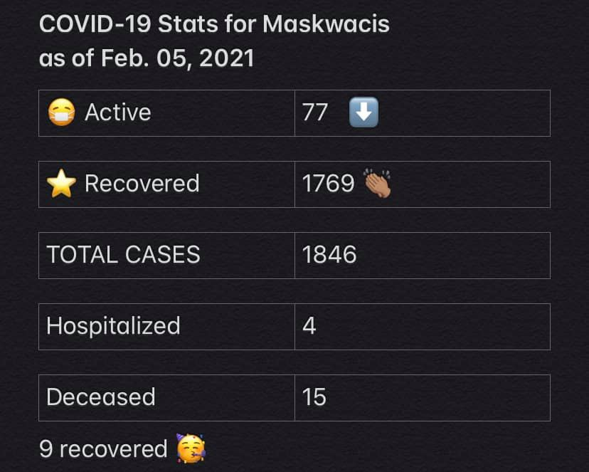 COVID-19 Stats for Feb. 05, 2021