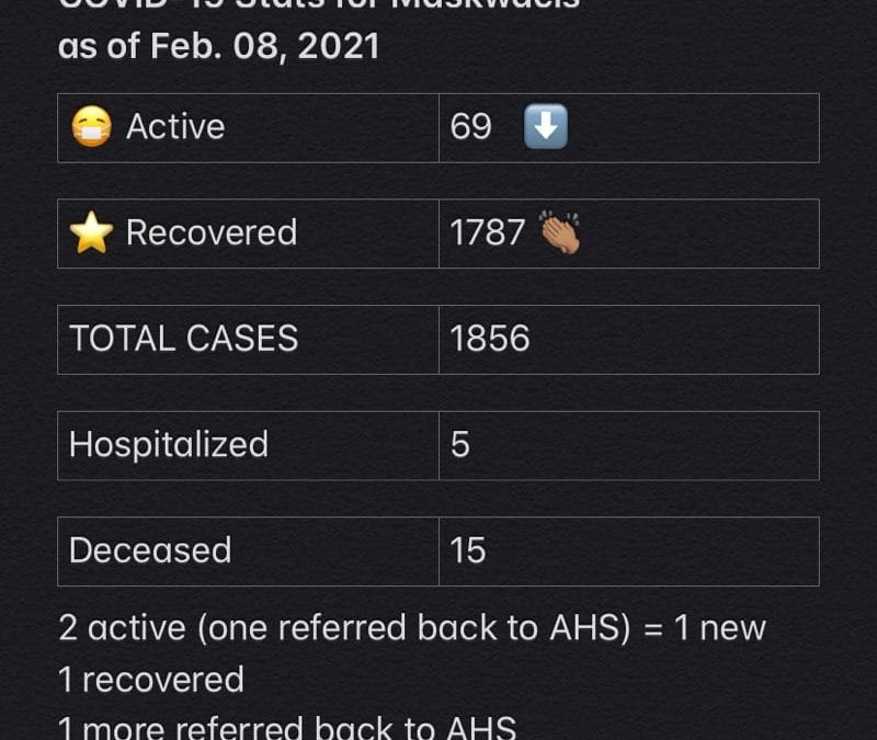 COVID-19 Stats for Feb. 08, 2021