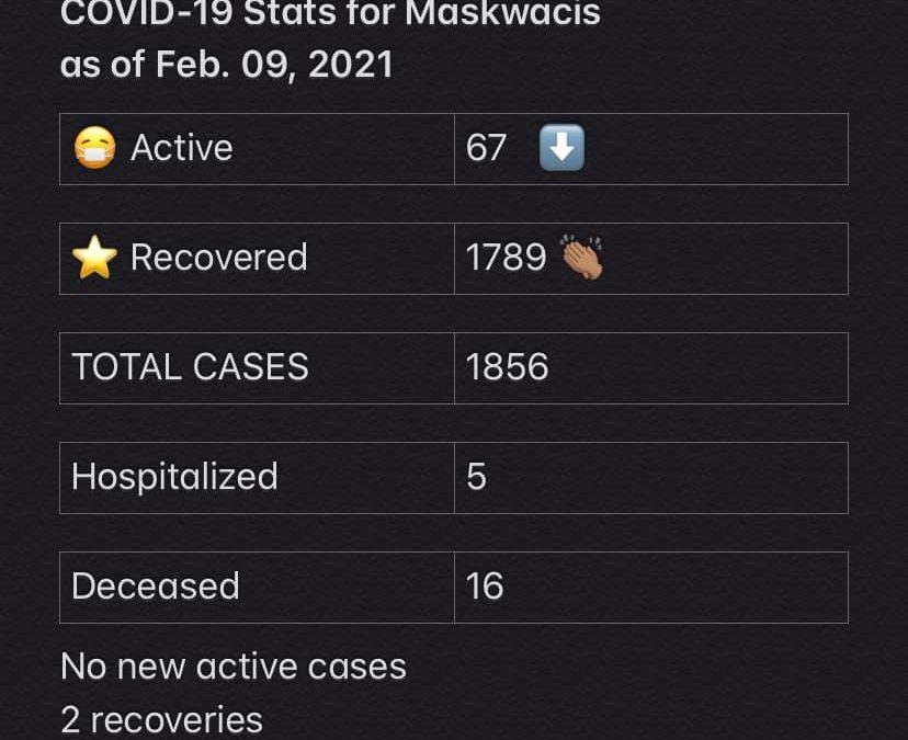 COVID-19 Stats for Feb. 09, 2021