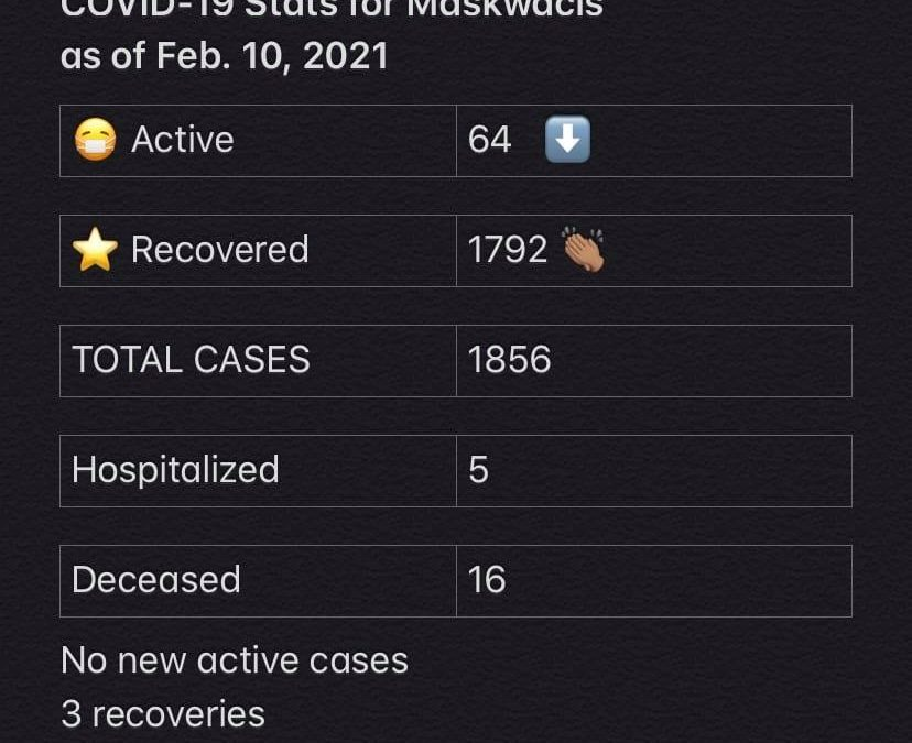 COVID-19 Stats for Feb. 10, 2021
