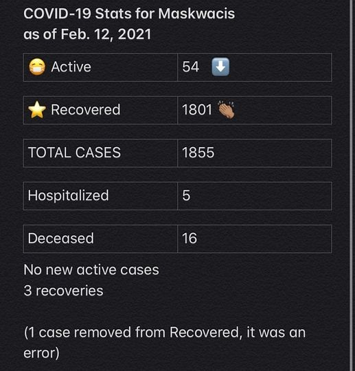 COVID-19 stats for Feb. 12, 2021