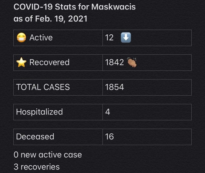 COVID-19 Stats for Feb. 19, 2021