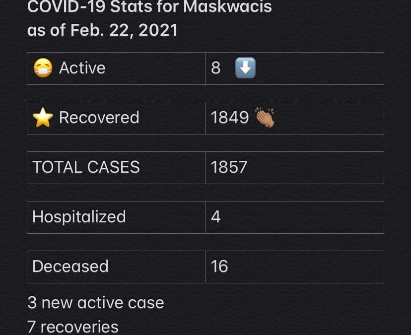 COVID-19 Stats for Feb.22,2021