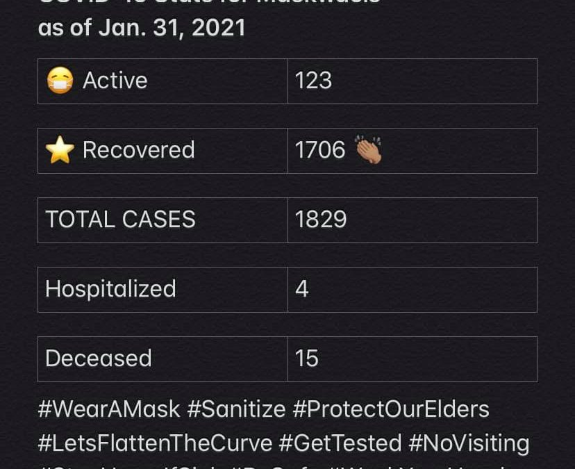 COVID-19 Stats for Jan. 31, 2021