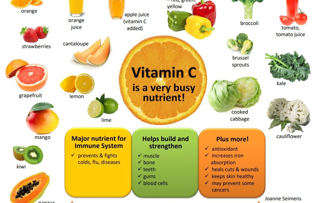 Covid-19 and Vitamin C/D info from our Dietitian Joanne Seimens
