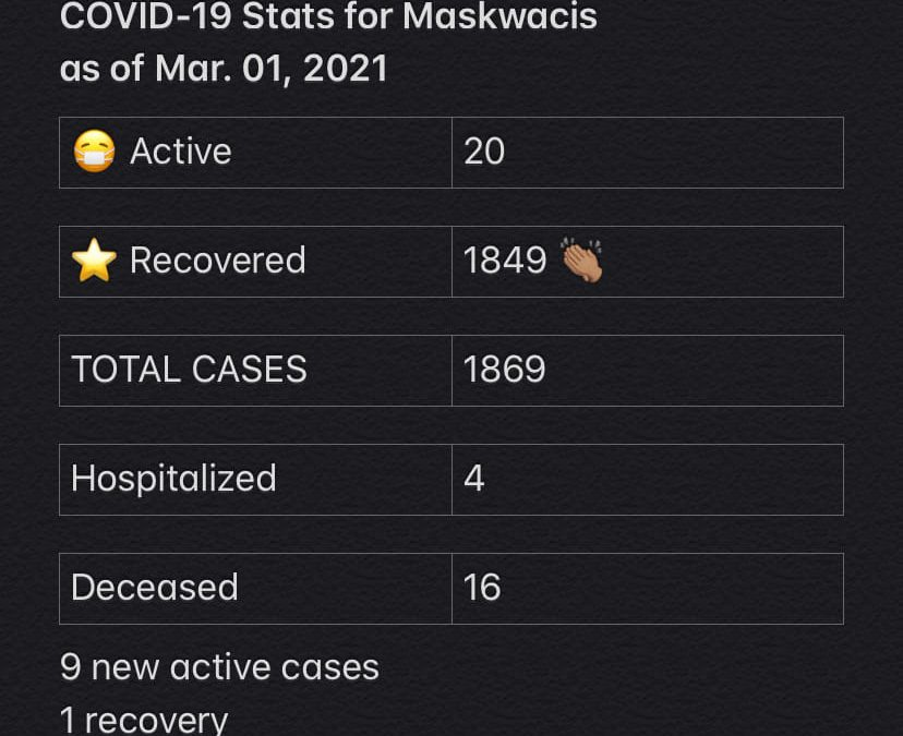 COVID-19 Stats for Mar. 01, 2021