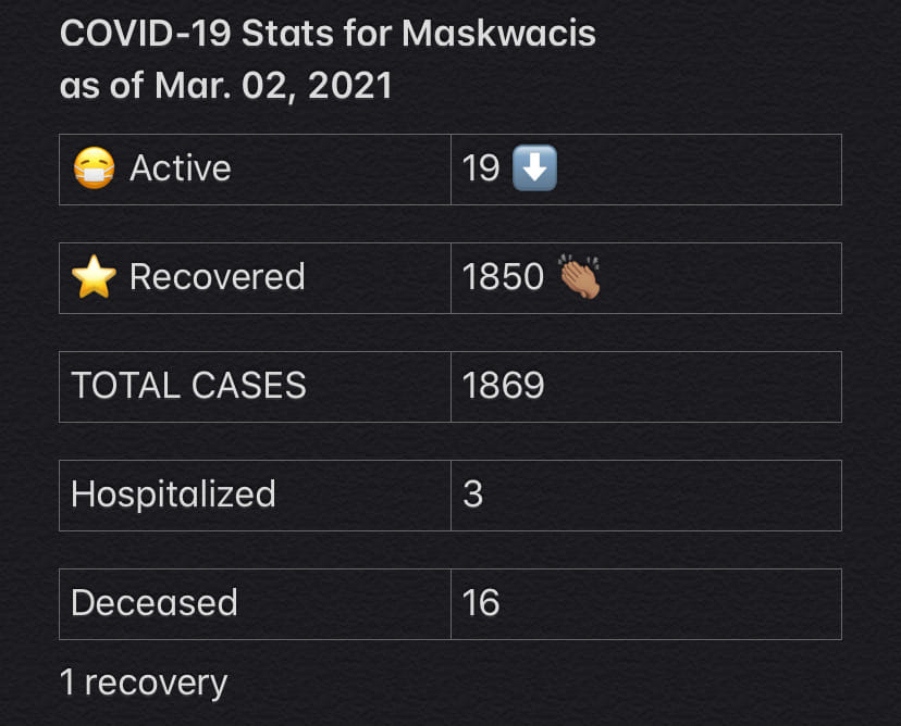COVID-19 Stats for Mar. 02, 2021