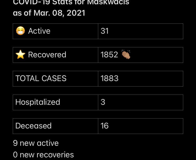 COVID-19 Stats for March 08, 2021