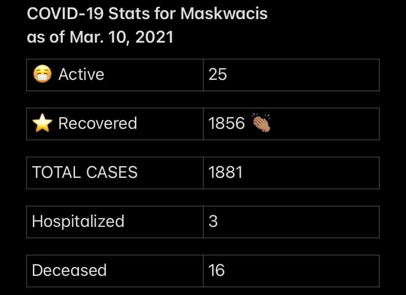 COVID-19 Stats for March 10, 2021