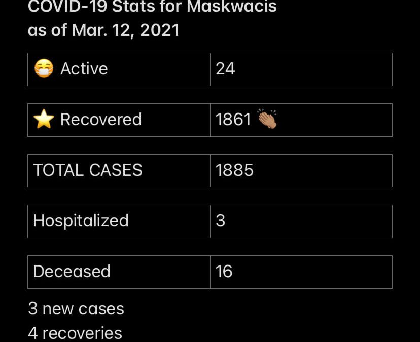 COVID-19 Stats for Mar.12, 2021
