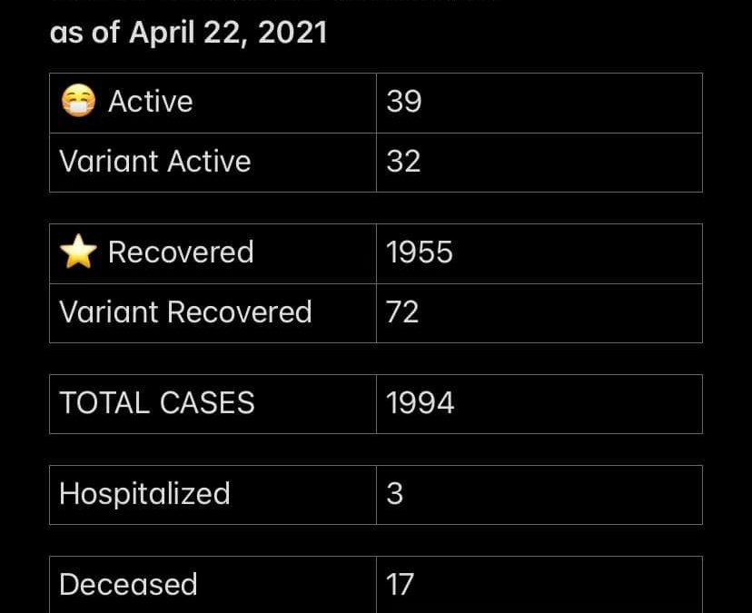 COVID-19 Stats for April 22, 2021