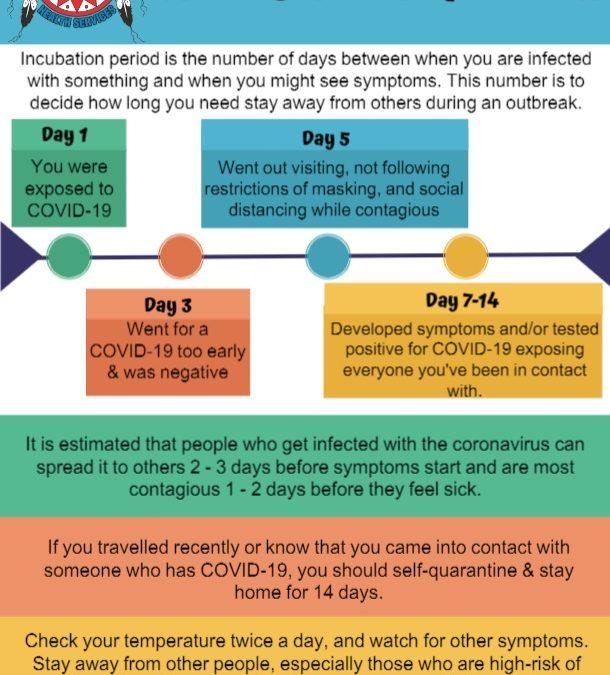 Incubation Timeline information