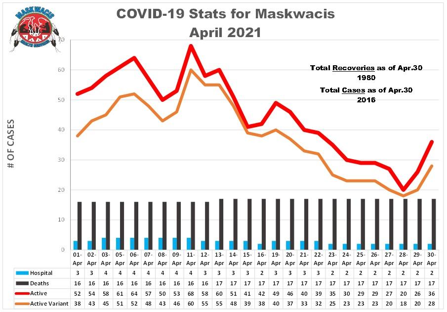 COVID-19 April 2021 Stats