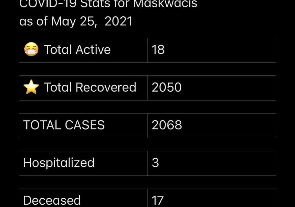 COVID-19 Stats for May 25, 2021