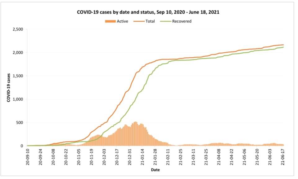 COVID-19 cases by date & status Sept 10, 2021-June 18, 2021