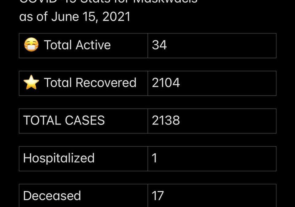 COVID-19 stats June 15, 2021
