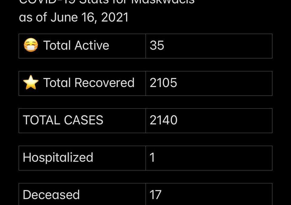 COVID-19 stats June 16, 2021
