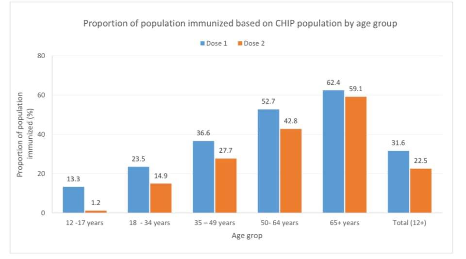 Proportion of population immunized based of CHIP population by age group