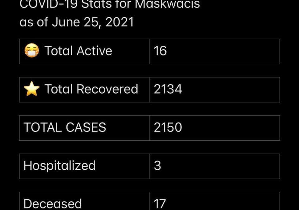 Stats June 25, 2021