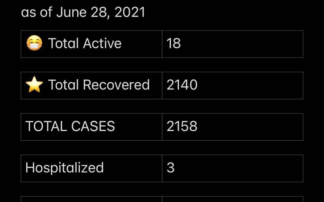Stats June 28, 2021