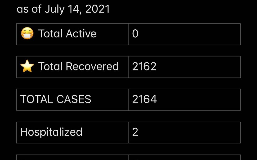Stats July 14, 2021