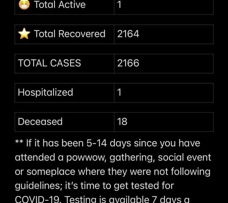 Stats July 22, 2021